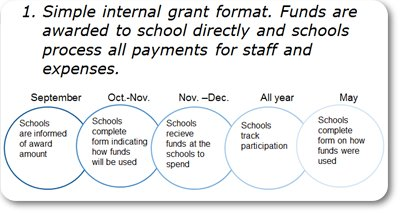Timeline for Co-curricular funding